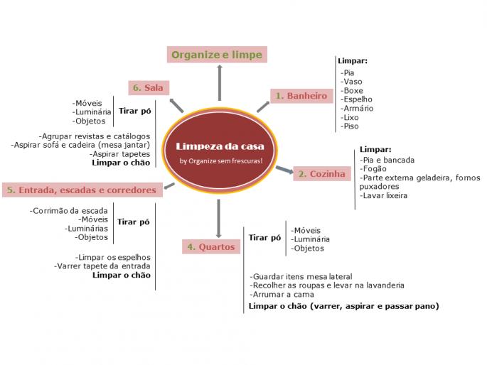 Checklist de Limpeza